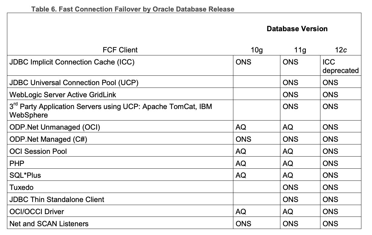 Com Oracle Ucp